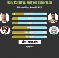 Gary Cahill vs Andrew Robertson h2h player stats