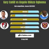 Gary Cahill vs Angelo Obinze Ogbonna h2h player stats