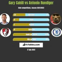 Gary Cahill vs Antonio Ruediger h2h player stats