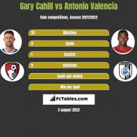 Gary Cahill vs Antonio Valencia h2h player stats