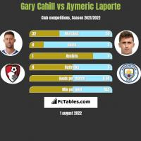 Gary Cahill vs Aymeric Laporte h2h player stats