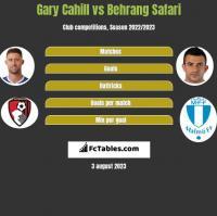 Gary Cahill vs Behrang Safari h2h player stats