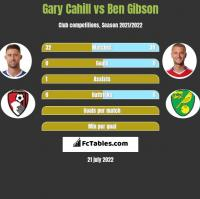 Gary Cahill vs Ben Gibson h2h player stats