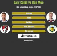 Gary Cahill vs Ben Mee h2h player stats