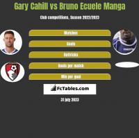 Gary Cahill vs Bruno Ecuele Manga h2h player stats