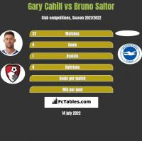 Gary Cahill vs Bruno Saltor h2h player stats