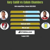 Gary Cahill vs Calum Chambers h2h player stats