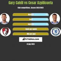 Gary Cahill vs Cesar Azpilicueta h2h player stats