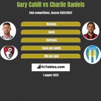 Gary Cahill vs Charlie Daniels h2h player stats