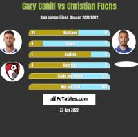 Gary Cahill vs Christian Fuchs h2h player stats