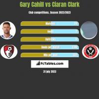 Gary Cahill vs Ciaran Clark h2h player stats