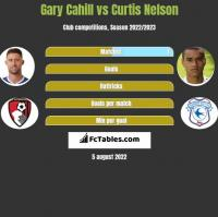 Gary Cahill vs Curtis Nelson h2h player stats