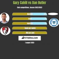 Gary Cahill vs Dan Butler h2h player stats