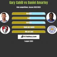 Gary Cahill vs Daniel Amartey h2h player stats