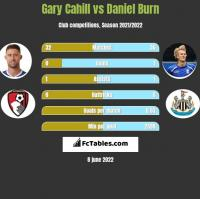 Gary Cahill vs Daniel Burn h2h player stats