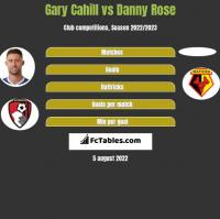Gary Cahill vs Danny Rose h2h player stats