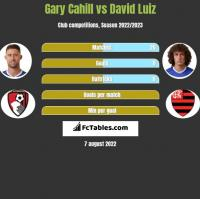 Gary Cahill vs David Luiz h2h player stats