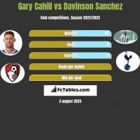 Gary Cahill vs Davinson Sanchez h2h player stats