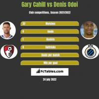 Gary Cahill vs Denis Odoi h2h player stats