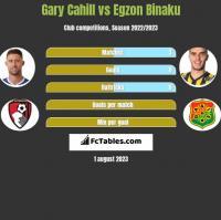 Gary Cahill vs Egzon Binaku h2h player stats
