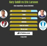Gary Cahill vs Eric Larsson h2h player stats