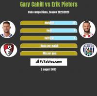 Gary Cahill vs Erik Pieters h2h player stats