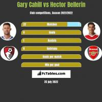 Gary Cahill vs Hector Bellerin h2h player stats