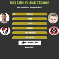 Gary Cahill vs Jack O'Connell h2h player stats
