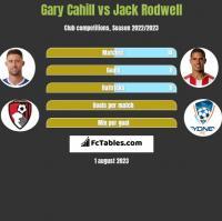 Gary Cahill vs Jack Rodwell h2h player stats