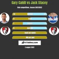 Gary Cahill vs Jack Stacey h2h player stats