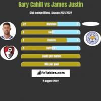 Gary Cahill vs James Justin h2h player stats
