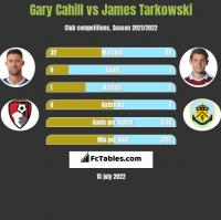 Gary Cahill vs James Tarkowski h2h player stats