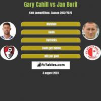 Gary Cahill vs Jan Boril h2h player stats