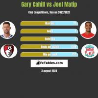 Gary Cahill vs Joel Matip h2h player stats