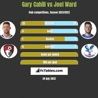 Gary Cahill vs Joel Ward h2h player stats