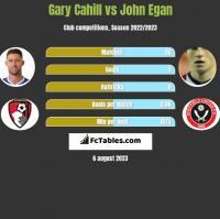 Gary Cahill vs John Egan h2h player stats