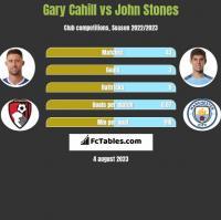 Gary Cahill vs John Stones h2h player stats