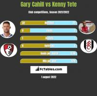Gary Cahill vs Kenny Tete h2h player stats