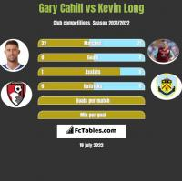 Gary Cahill vs Kevin Long h2h player stats