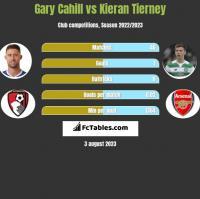Gary Cahill vs Kieran Tierney h2h player stats