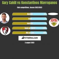Gary Cahill vs Konstantinos Mavropanos h2h player stats
