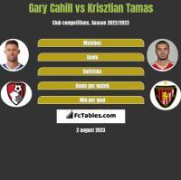Gary Cahill vs Krisztian Tamas h2h player stats