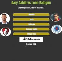 Gary Cahill vs Leon Balogun h2h player stats
