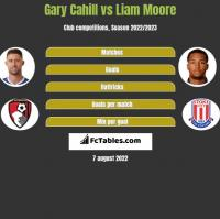 Gary Cahill vs Liam Moore h2h player stats