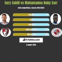 Gary Cahill vs Mahamadou-Naby Sarr h2h player stats