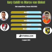 Gary Cahill vs Marco van Ginkel h2h player stats