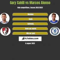 Gary Cahill vs Marcos Alonso h2h player stats