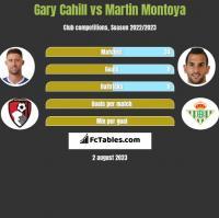 Gary Cahill vs Martin Montoya h2h player stats