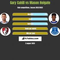 Gary Cahill vs Mason Holgate h2h player stats