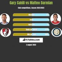 Gary Cahill vs Matteo Darmian h2h player stats
